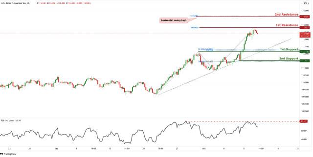 USDJPY short-term bearish pressure | 13th Oct 2021