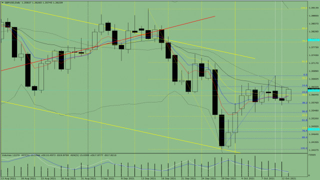 Analysis of indicators in GBP/USD. Daily review dated October 13, 2021