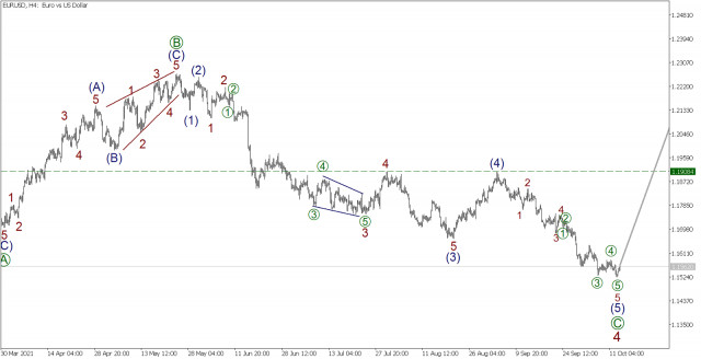Wave analysis for EUR/USD on October 13, 2021