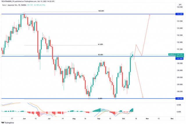 Price Analysis of EUR/JPY for October 13