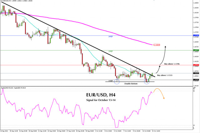 Trading signal for EUR/USD for October 13 - 14, 2021: Buy above 1,1555 (SMA 21)