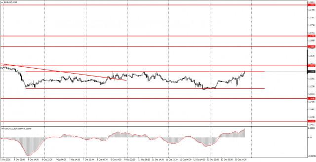 Làm thế nào để giao dịch EUR / USD vào ngày 14 tháng 10? Mẹo đơn giản cho người mới bắt đầu. Cặp tiền tiếp tục duy trì...
