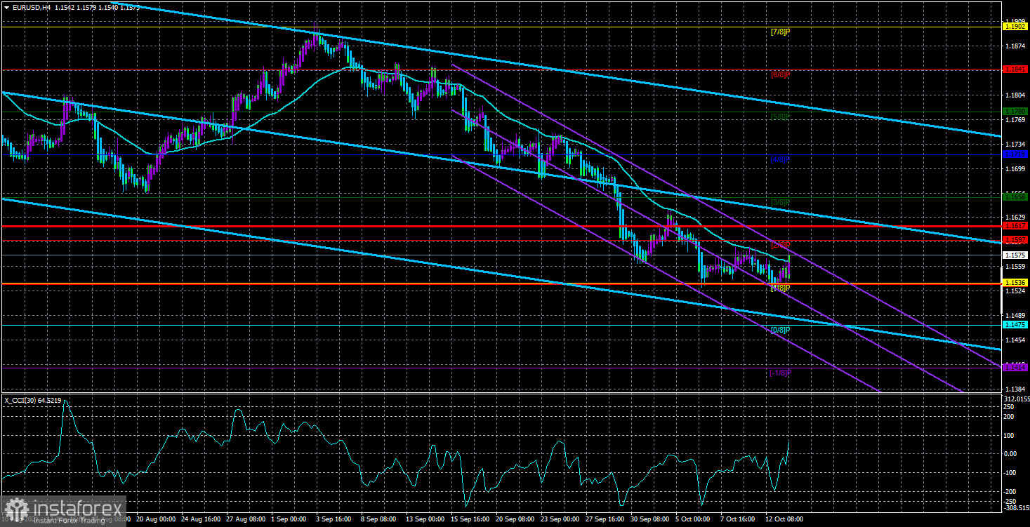 Overview of the EUR/USD pair. October 14. Is the default postponed until December?