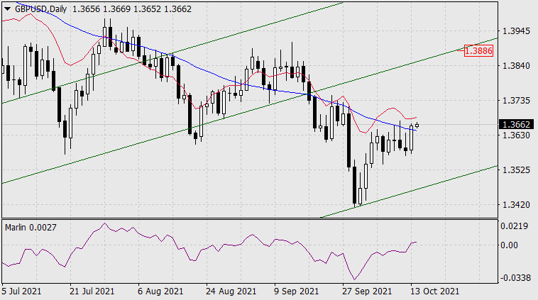 Forecast for GBP/USD on October 14, 2021