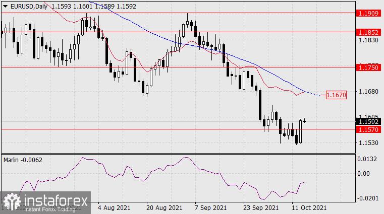 Forecast for EUR/USD on October 14, 2021