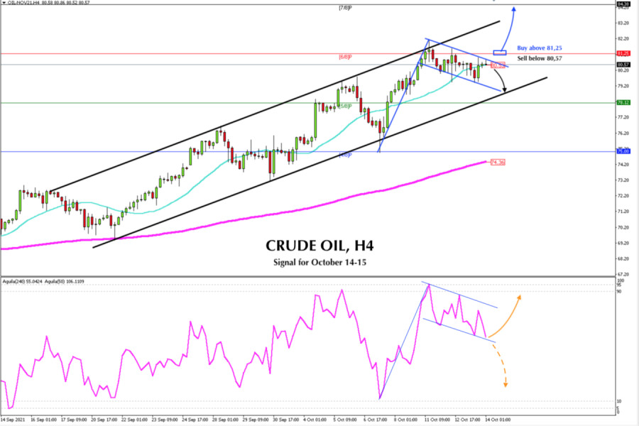 Trading signal for CRUDE OIL (#CL) for October 14 - 15, 2021: Sell below 80.57 (SMA 21)