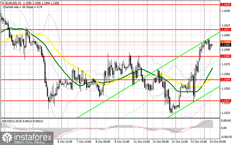 EUR/USD: plan for the European session on October 14. COT reports. US inflation didn't scare euro bulls
