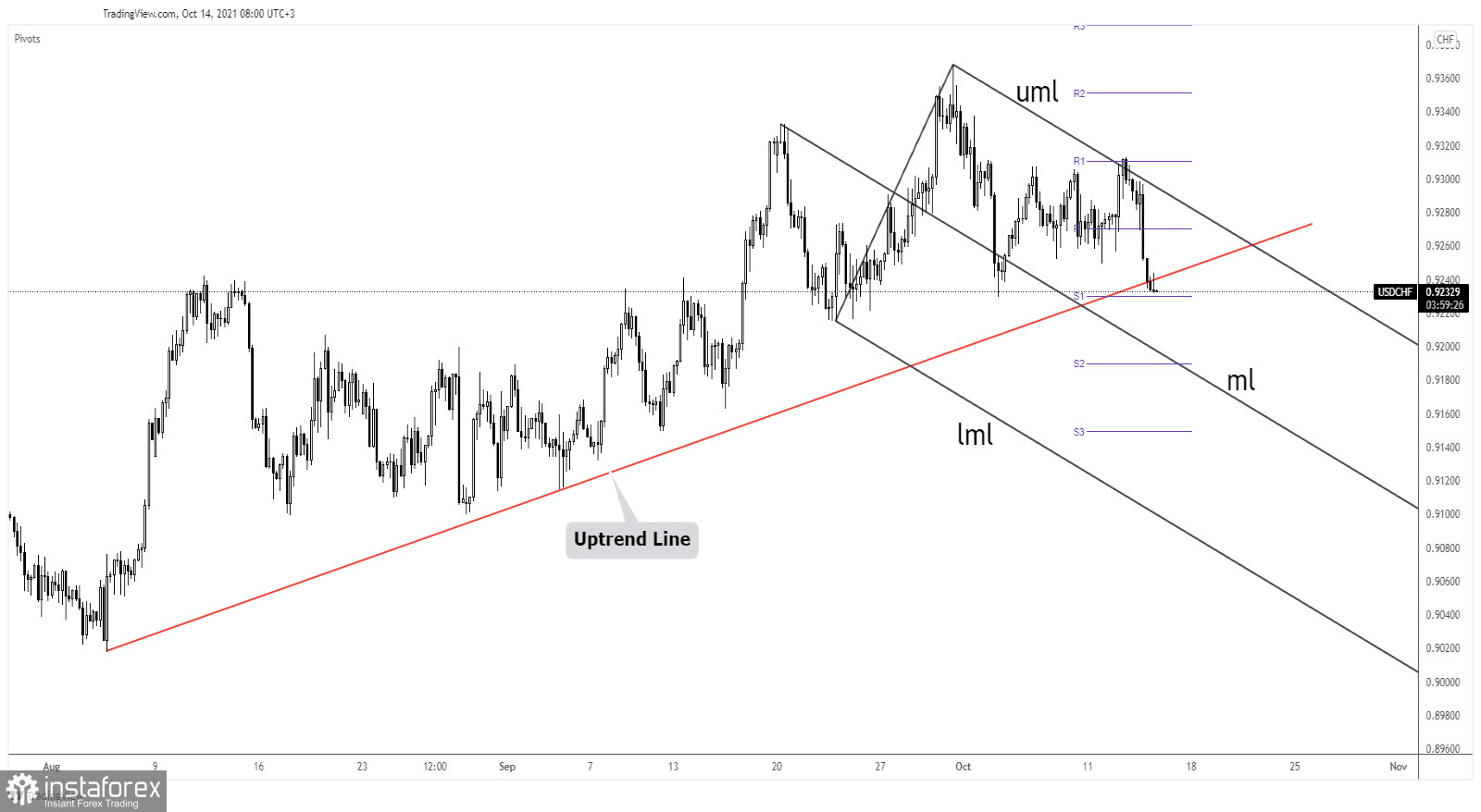 USD/CHF On verge of losing uptrend support!