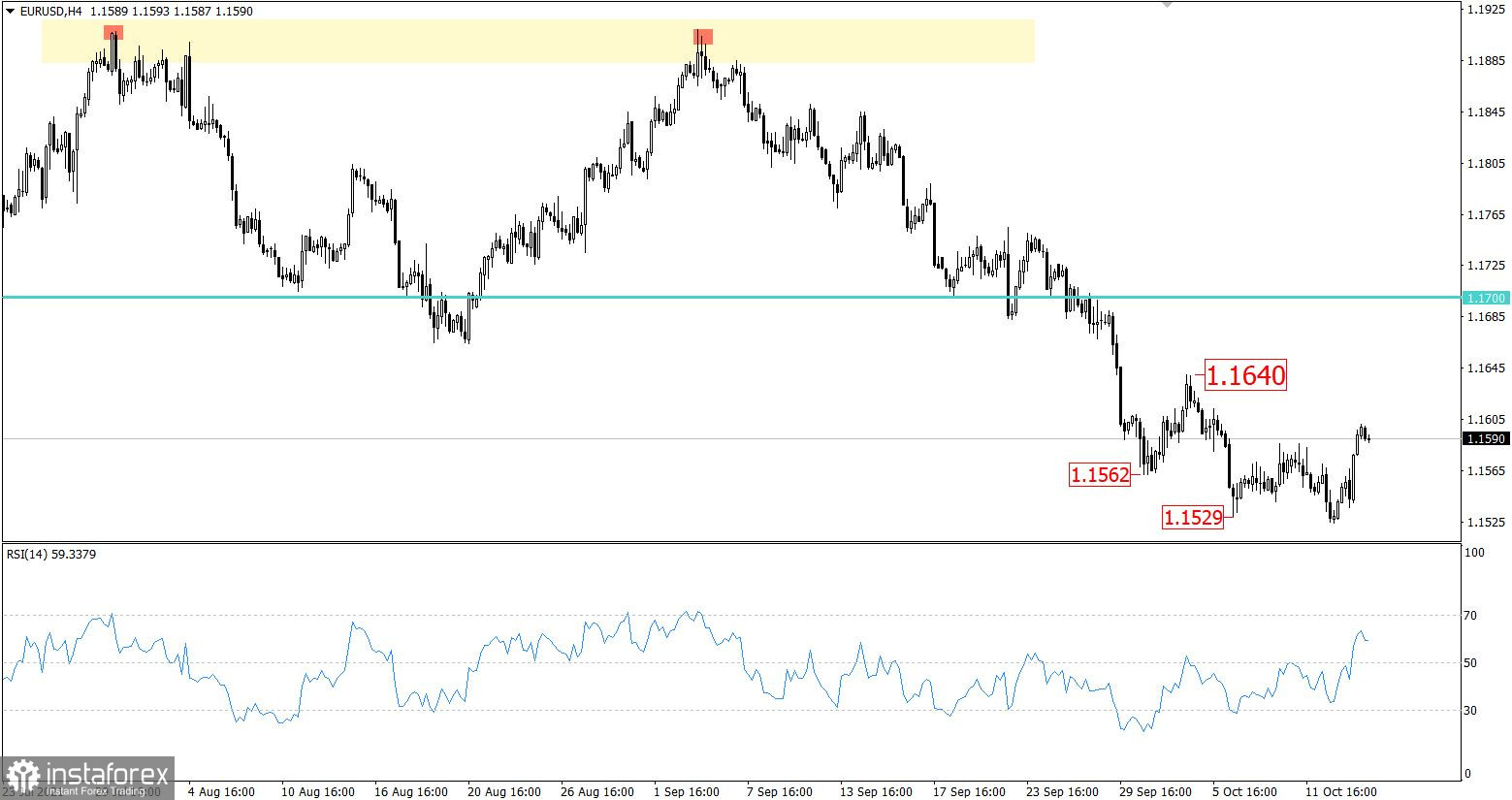 EUR/USD breaking forecast on October 14, 2021