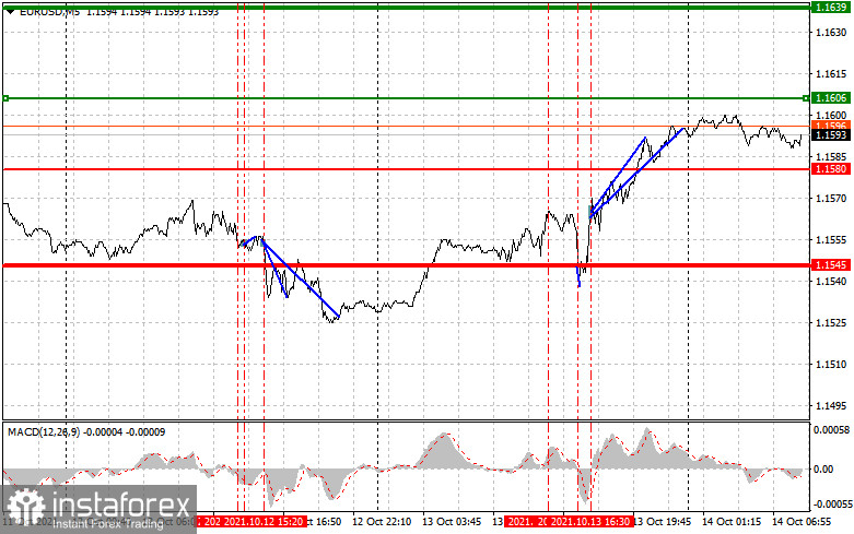 Analysis and trading recommendations for EUR/USD on October 14
