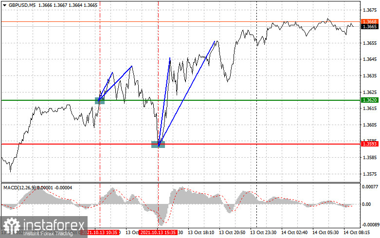 Analysis and trading recommendations for GBP/USD on October 14