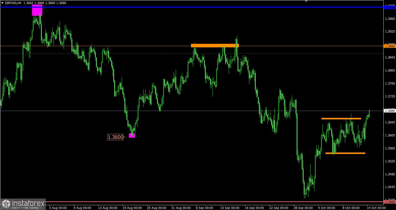 Trading plan for EUR/USD and GBP/USD on October 14, 2021