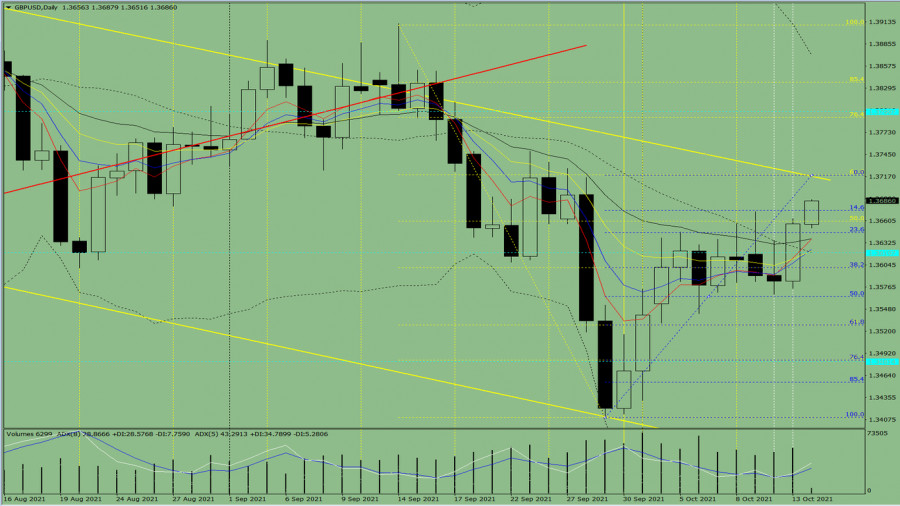 Indicator analysis. Daily review of GBP/USD on October 14, 2021