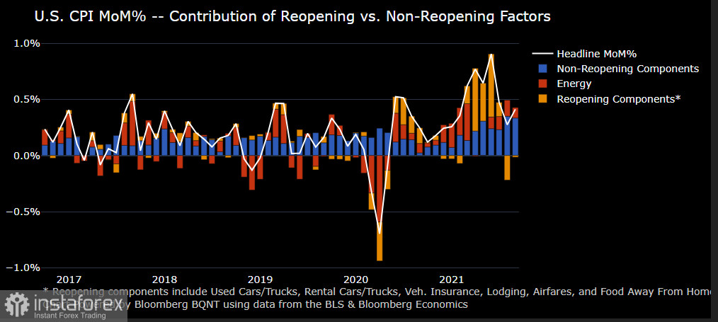 Price pressure persisted, but inflation did not jump sharply. Fed is likely to adhere to its previous policy of reducing bond purchases