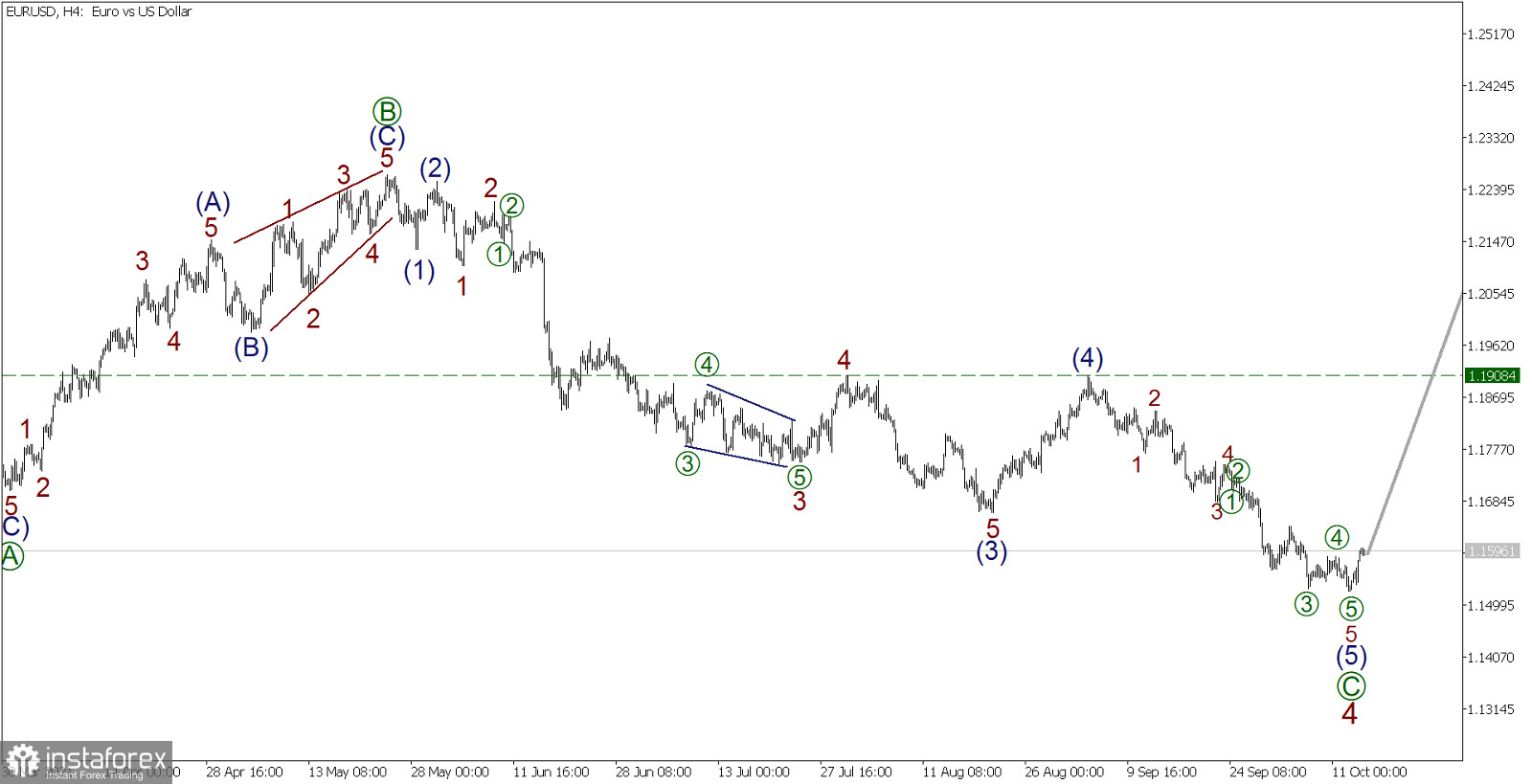 Wave analysis for EUR/USD on October 14, 2021