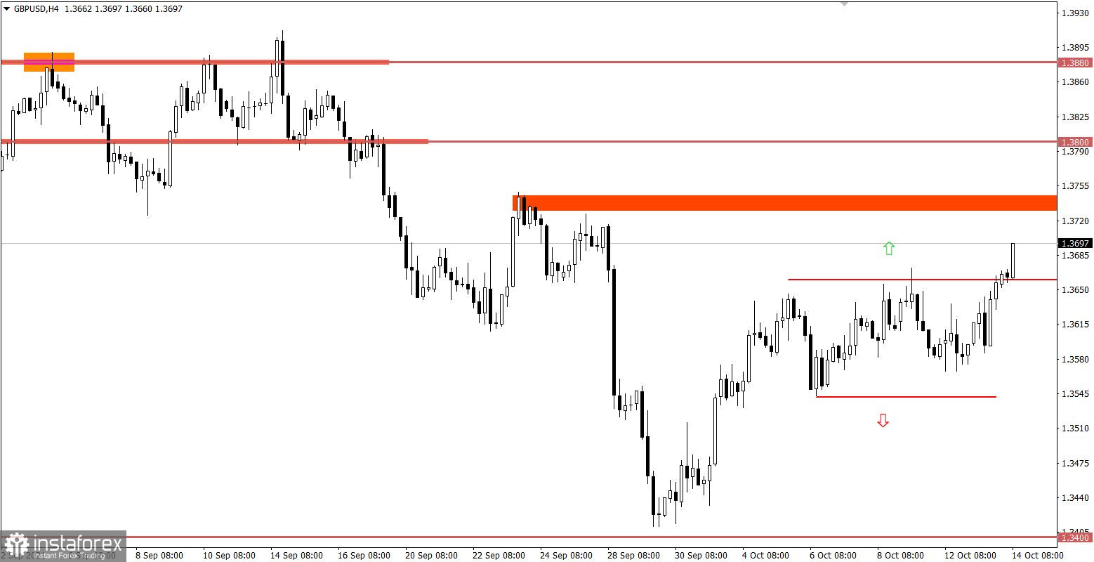 Trading plan for starters of EUR/USD and GBP/USD on October 14, 2021