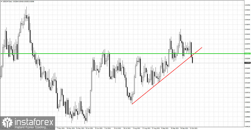 USDCHF gives signs of weakness.