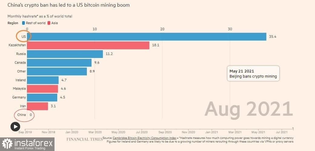 US is the new leader in Bitcoin mining
