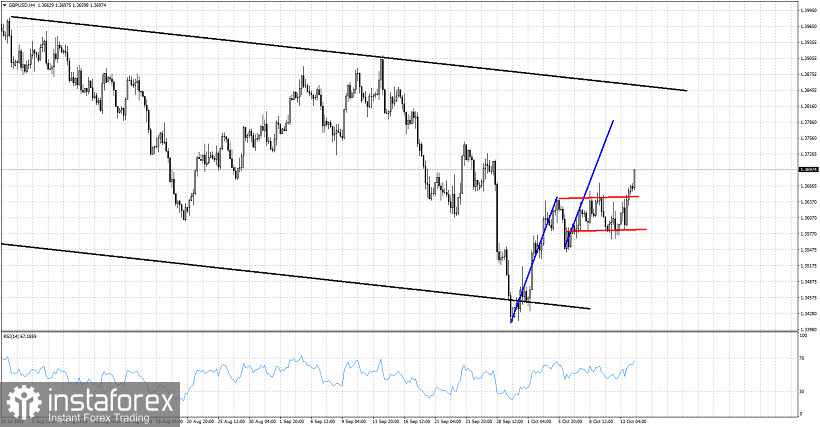 GBPUSD breaks out of consolidation range.