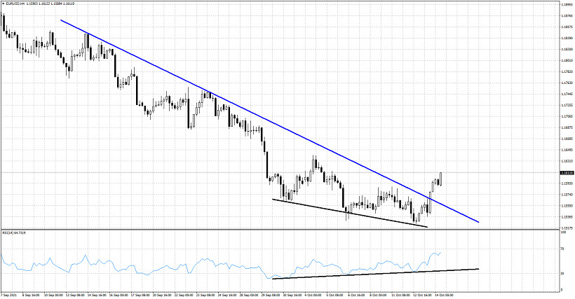 Reversal jangka pendek EURUSD
