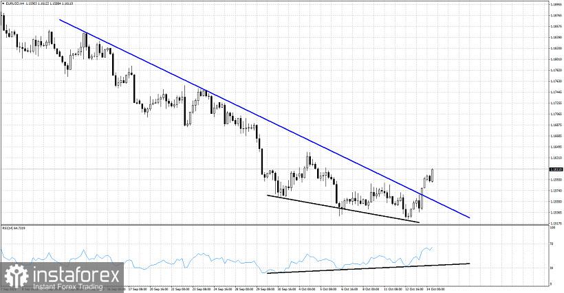 EURUSD short-term reversal.