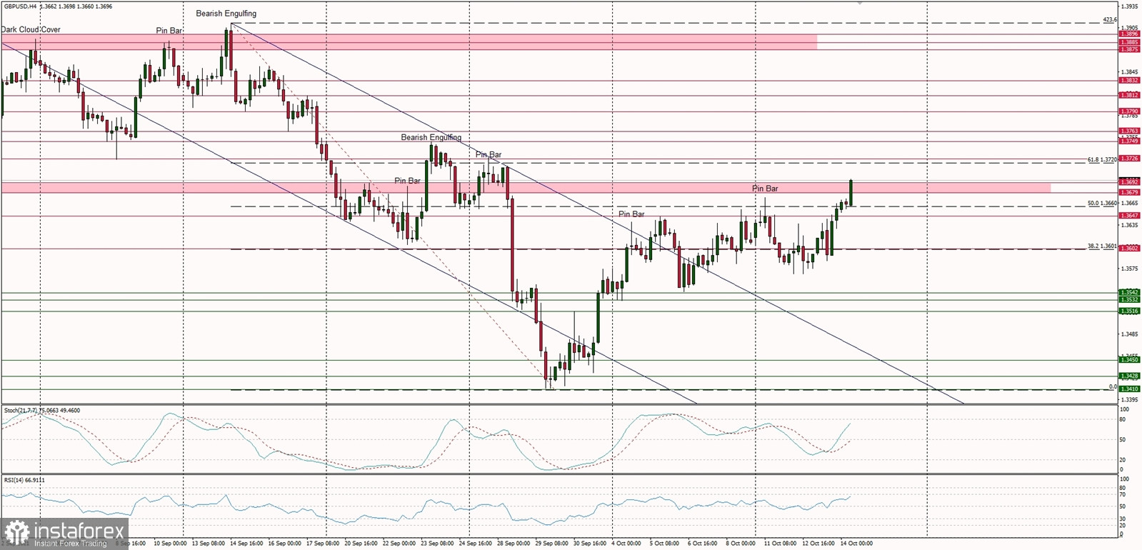 Technical Analysis of GBP/USD for October 14, 2021