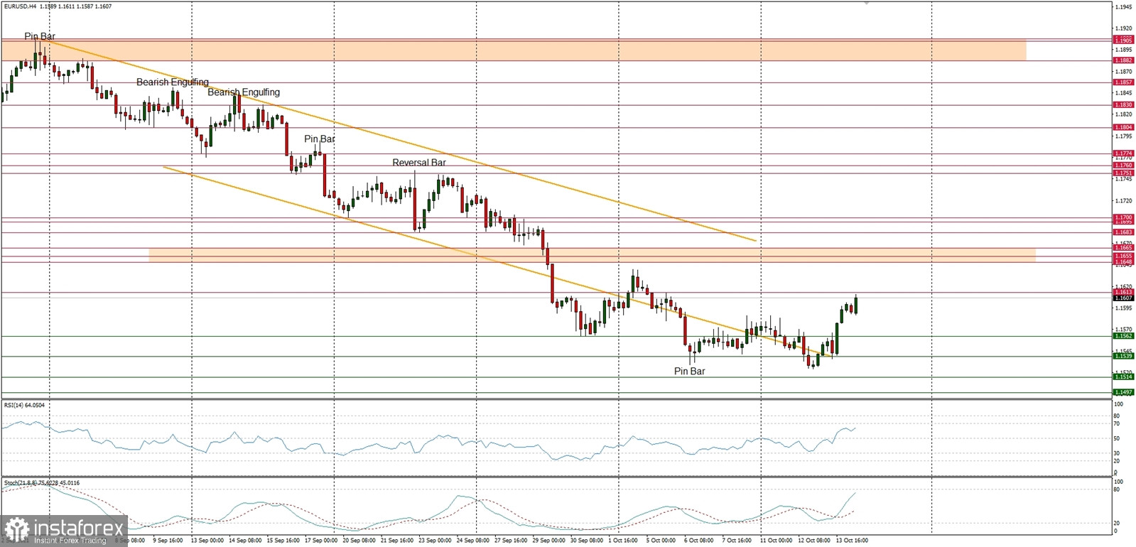 Technical Analysis of EUR/USD for October 14, 2021