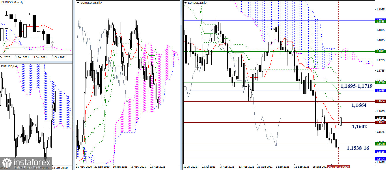 Technical analysis recommendations of EUR/USD and GBP/USD on October 14