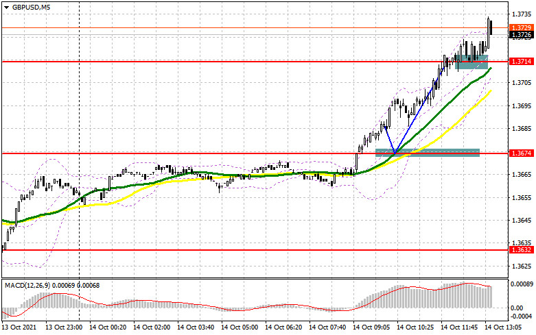 GBP/USD: the plan for the American session on October 14 (analysis of morning deals).