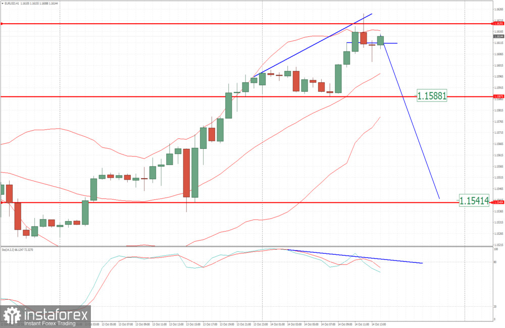 EUR/USD analysis for October 14, 2021 - Potential for downside rotation