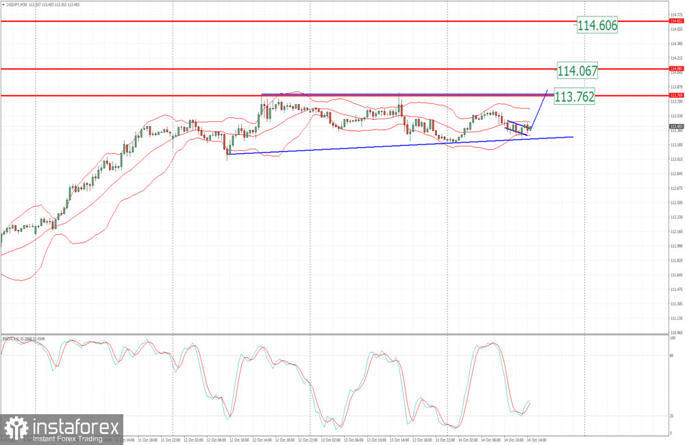 USD/JPY analysis for October 14 2021 - Potnetial for the rally towards 113.75