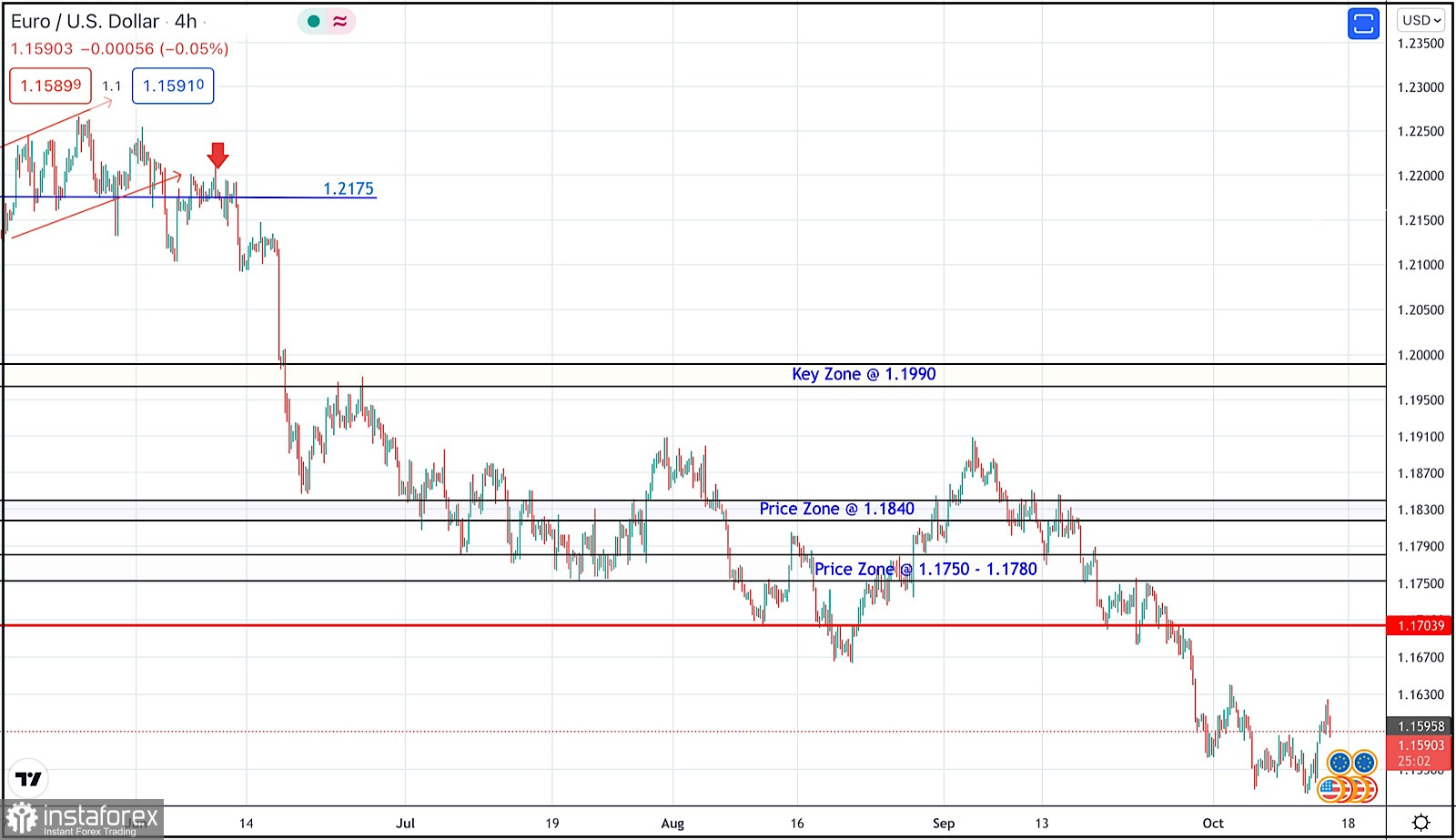 October 14, 2021 : EUR/USD daily technical review and trading opportunities.