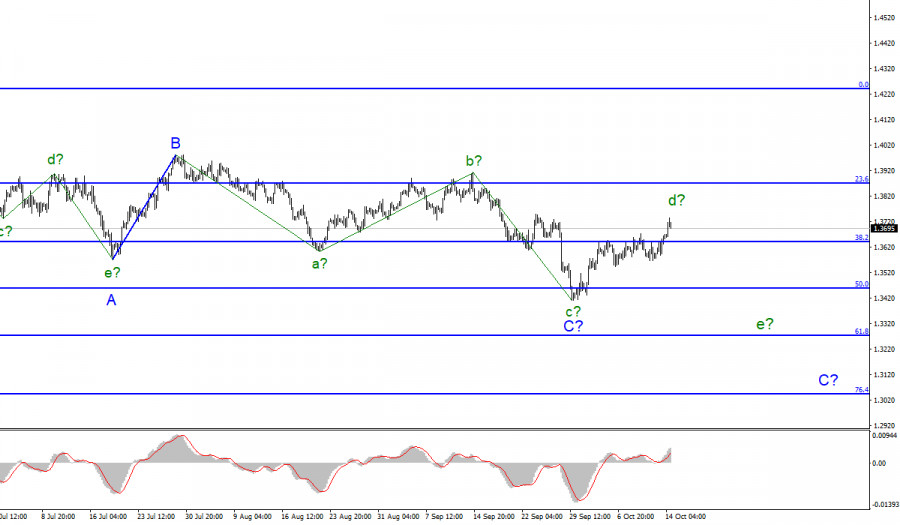 Analysis of GBP/USD for October 14. UK continues to threaten EU