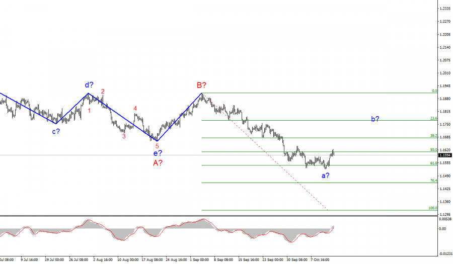 Analysis of EUR/USD for October 14. Fed talks tapering QE in November
