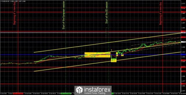 Dự báo và tín hiệu giao dịch cho EUR / USD vào ngày 14 tháng 10. Phân tích chi tiết về chuyển động của cặp tiền và các...