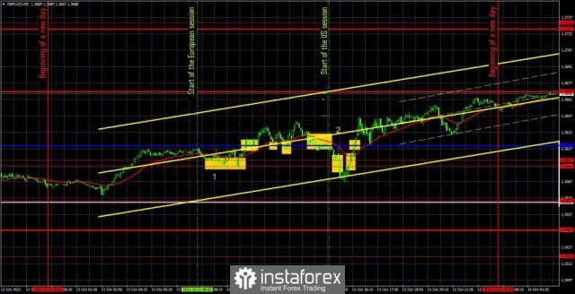 Dự báo và tín hiệu giao dịch GBP/USD ngày 1410. Phân tích chi tiết về chuyển động của cặp tỷ giá và các giao dịch. Đồng bảng Anh...