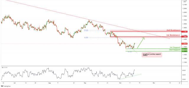 EURUSD short-term bullish pressure | 14th Oct 2021