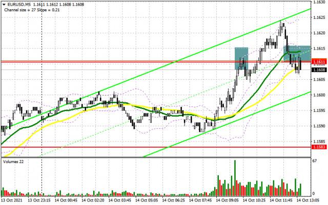 EUR/USD: kế hoạch cho phiên giao dịch Mỹ vào ngày 13/10 (tổng quan về giao dịch buổi sáng). Euro tiếp tục tăng so với đồng đô la. Phe...