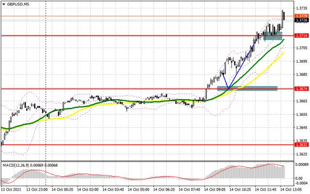 GBP/USD: kế hoạch cho phiên giao dịch Mỹ ngày 14/10 (phân tích các giao dịch buổi sáng).