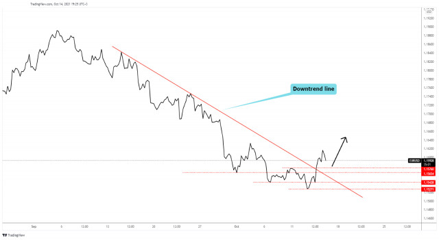 EUR/USD downtrend seems over