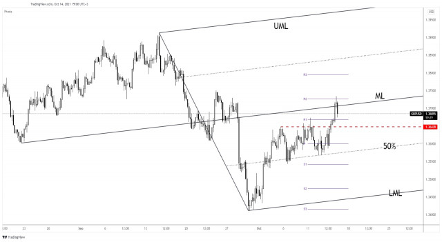 GBP/USD breakout needs confirmation
