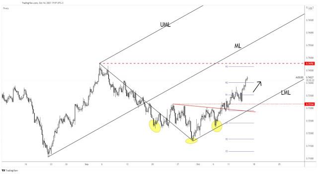 AUD/USD targeting fresh highs