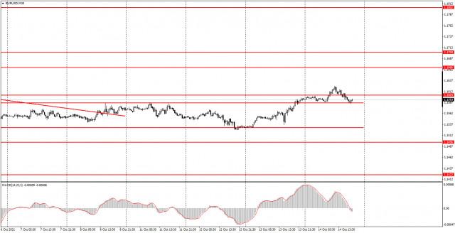 Giao dịch EUR / USD vào ngày 15 tháng 10 như thế nào? Mẹo đơn giản cho người mới bắt đầu. Đồng Euro tăng nhẹ so với đồng...