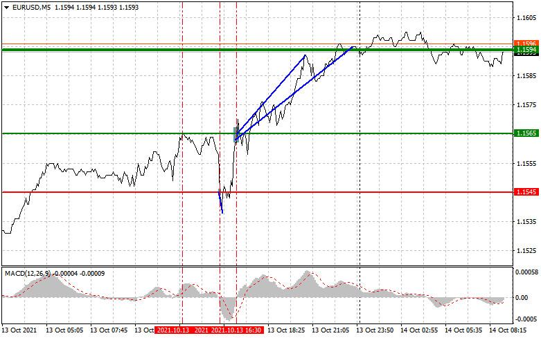 Exchange Rates analysis