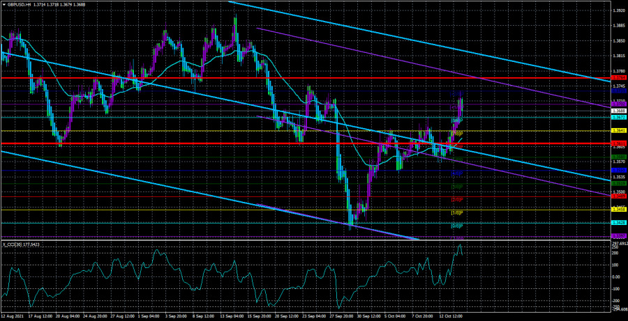 Overview of the GBP/USD pair. October 15. There is no gasoline and there are no products