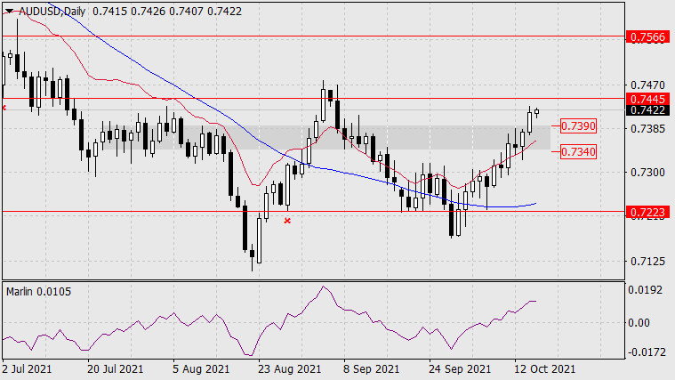 Forecast for AUD/USD on October 15, 2021