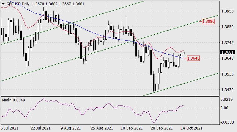 Forecast for GBP/USD on October 15, 2021