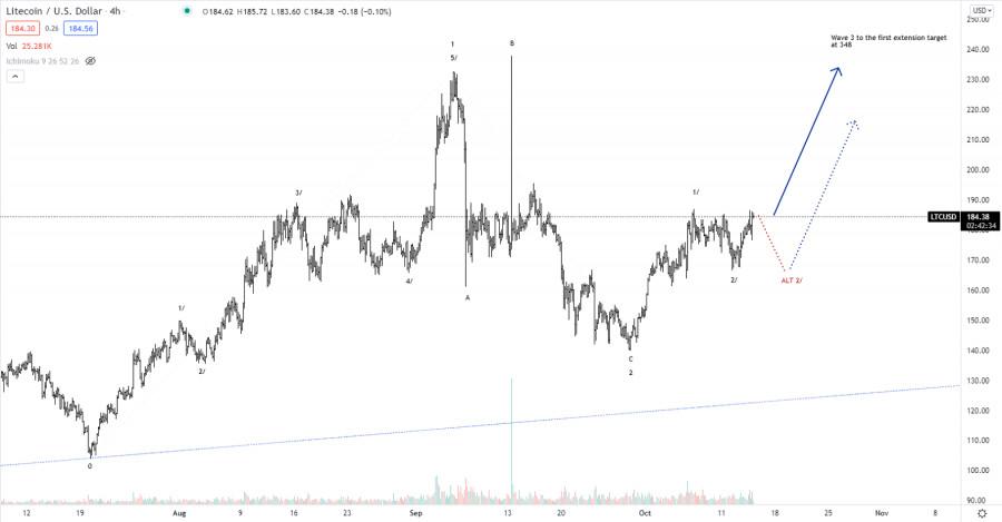 Analisis Elliott wave dari Litecoin untuk 15 Oktober 2021