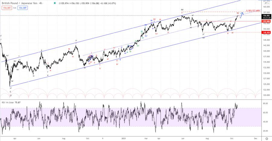 Analisis Elliott Wave terhadap GBP/JPY tanggal 15 Oktober 2021