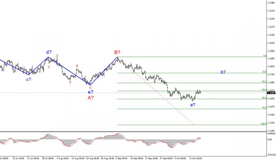 EUR/USD analysis on October 15, 2021